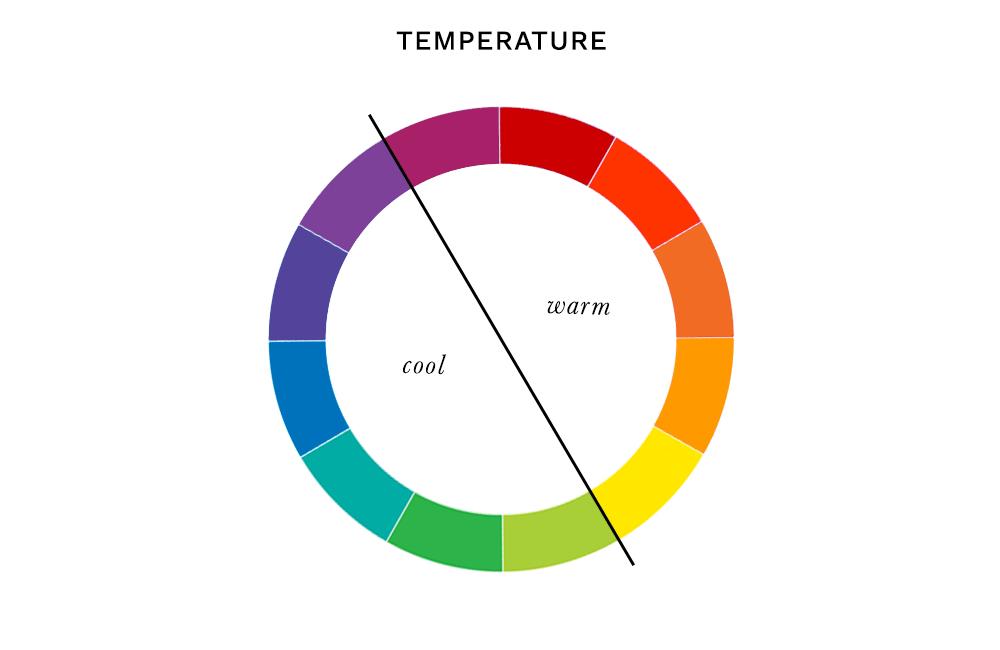 Colour Analysis - Temperature
