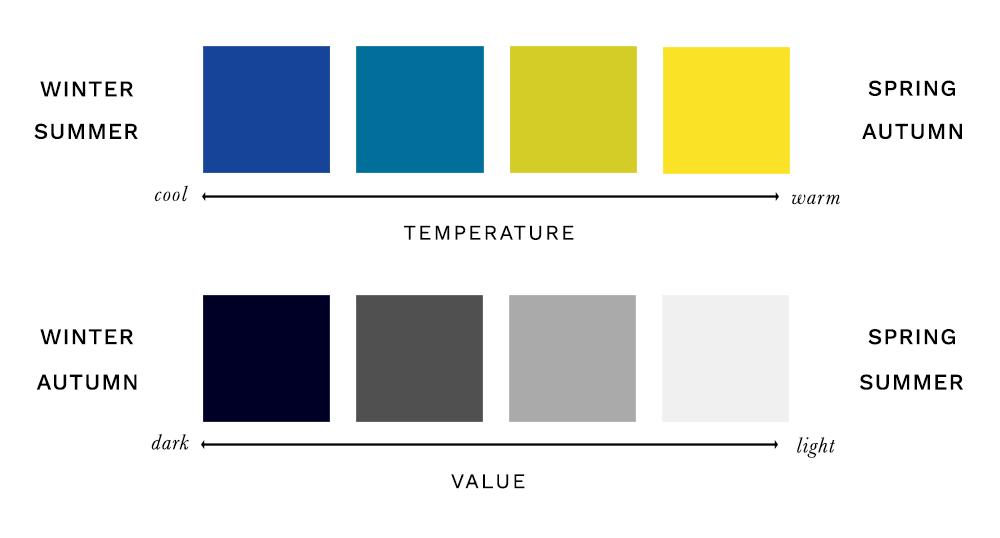 Colour Analysis - Hue & Value