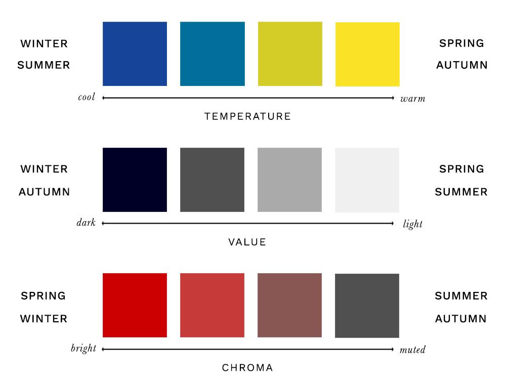 Colour Analysis - Hue, Value, Chroma