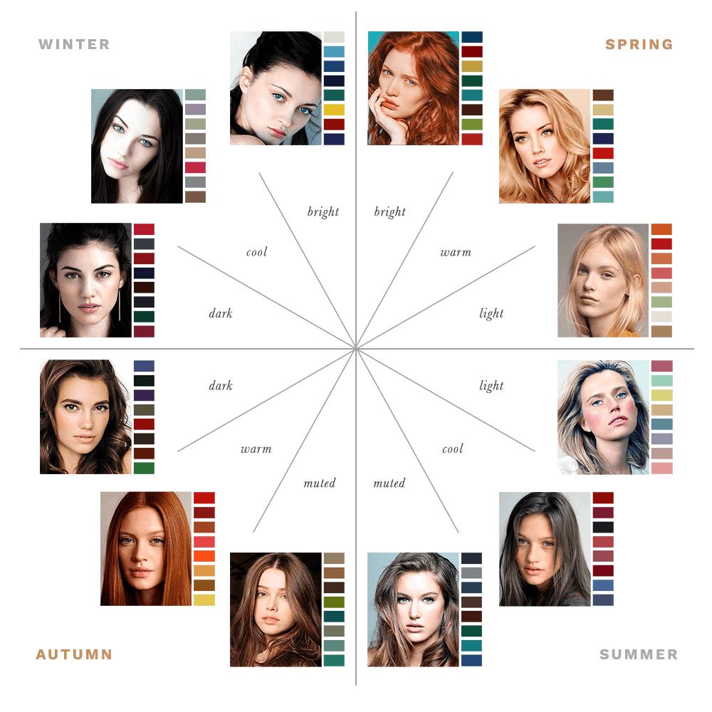 Twelve Seasons Colour Analysis