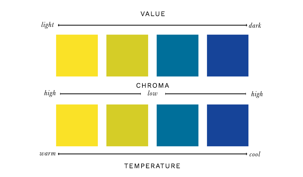 Colour Analysis - Temperature, Value & Chroma Scale