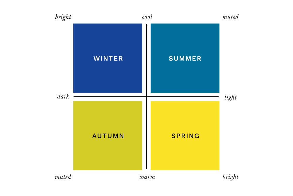 Colour Analysis - Seasonal Colours