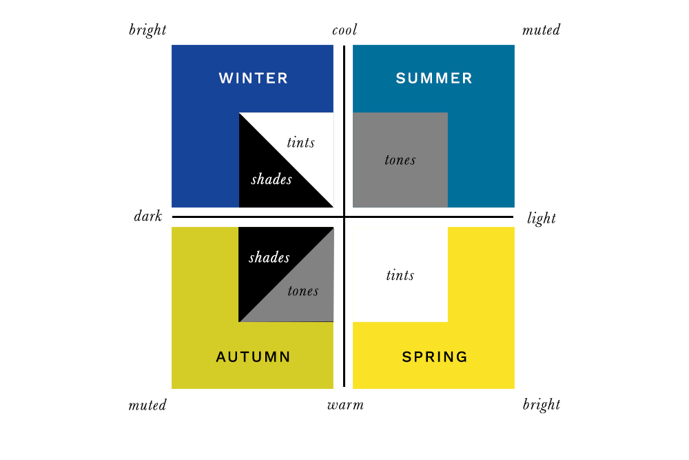 Colour Analysis - Four Seasons Colours