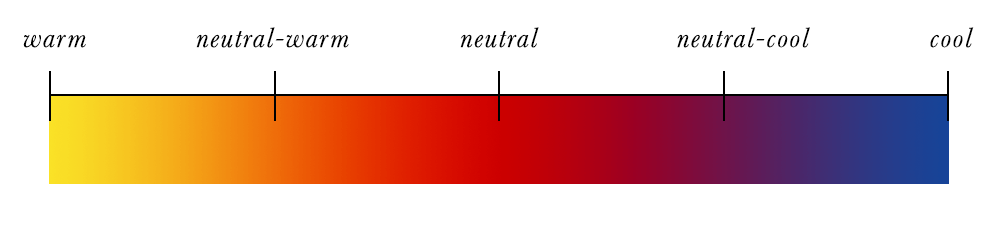 Colour Analysis - Full Hue Scale