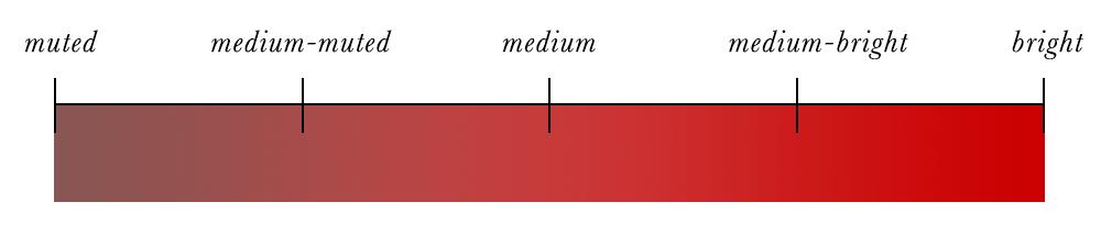 Colour Analysis - Full Chroma Scale