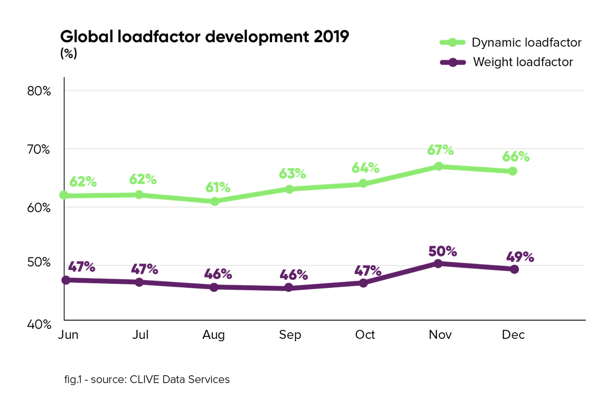 Global Air Cargo Load Factor Metrics (2019)