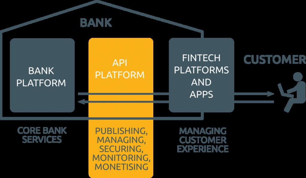 Information flows in between customers, FinTech platforms, API platforms and bank platforms