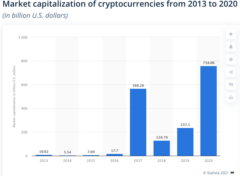 Market capitalization and cryptocurrencies growth 2020