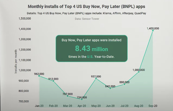monthly installs of top 4 US buy now pay later apps