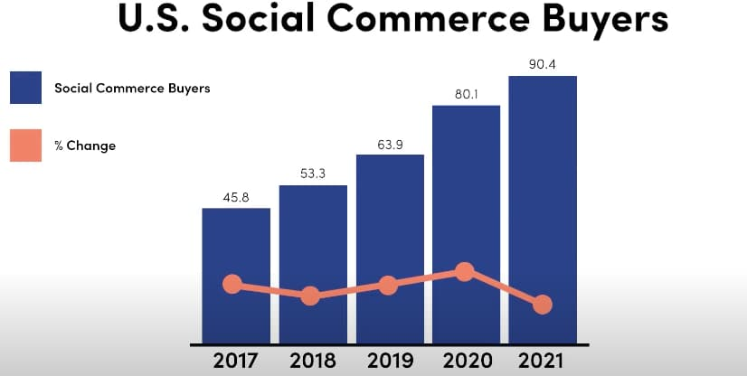 Social Commerce buyers in the US 2021