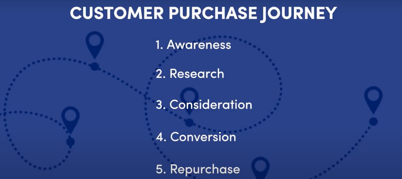 The customer purchase journey
