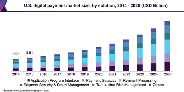 US digital payments market size has been growing 2012-2025