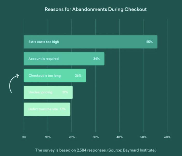 reasons for abandonments during checkout
