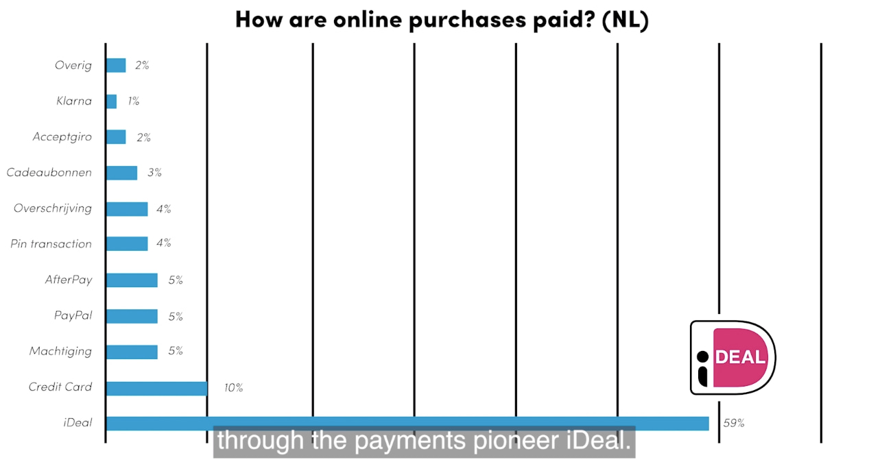 how are online purchases paid in the Netherlands?