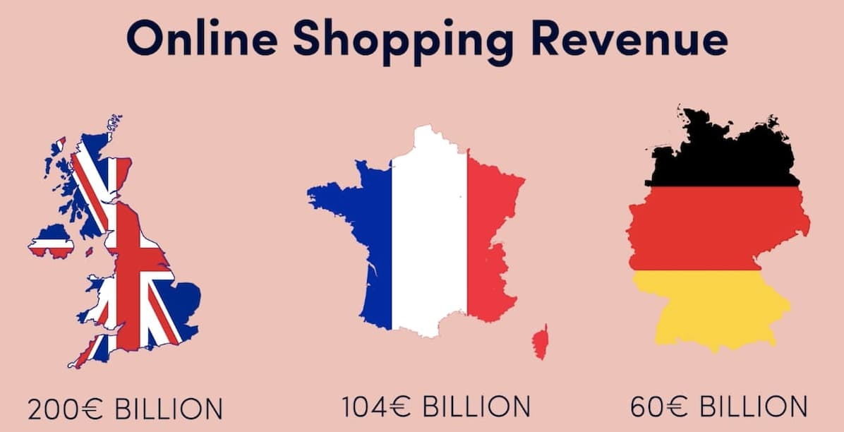 online shopping revenue in the UK Germany and France