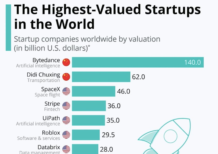 Stripe is the highest valued fintech startup in the world