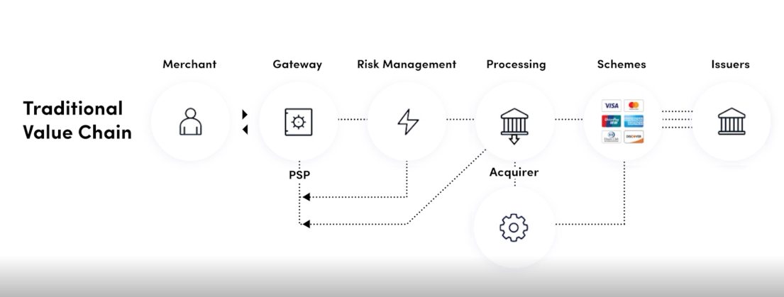 payments value chain
