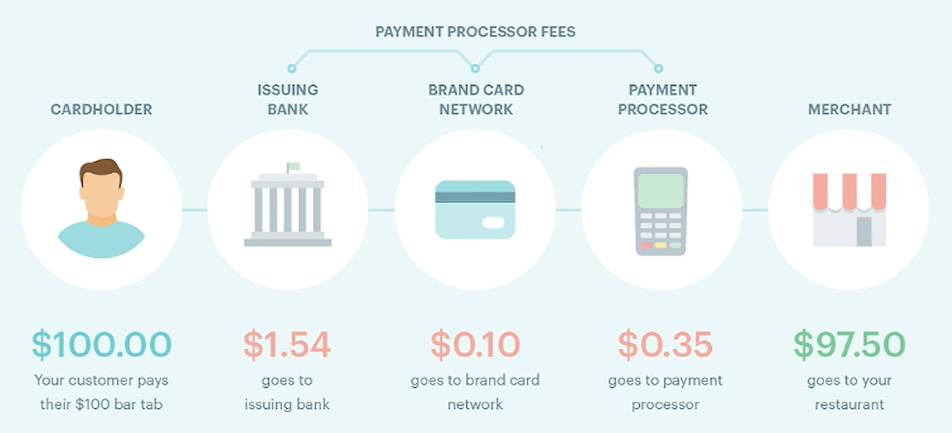 payment processor fees