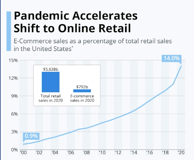 pandemic accelerates ecommerce in 2020
