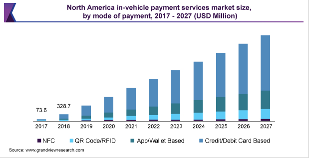 in car payments market size