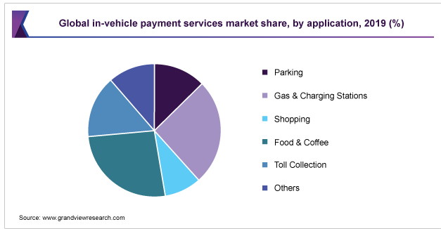 Global In Car Payments Services Market Share, 2019. source: grand view research