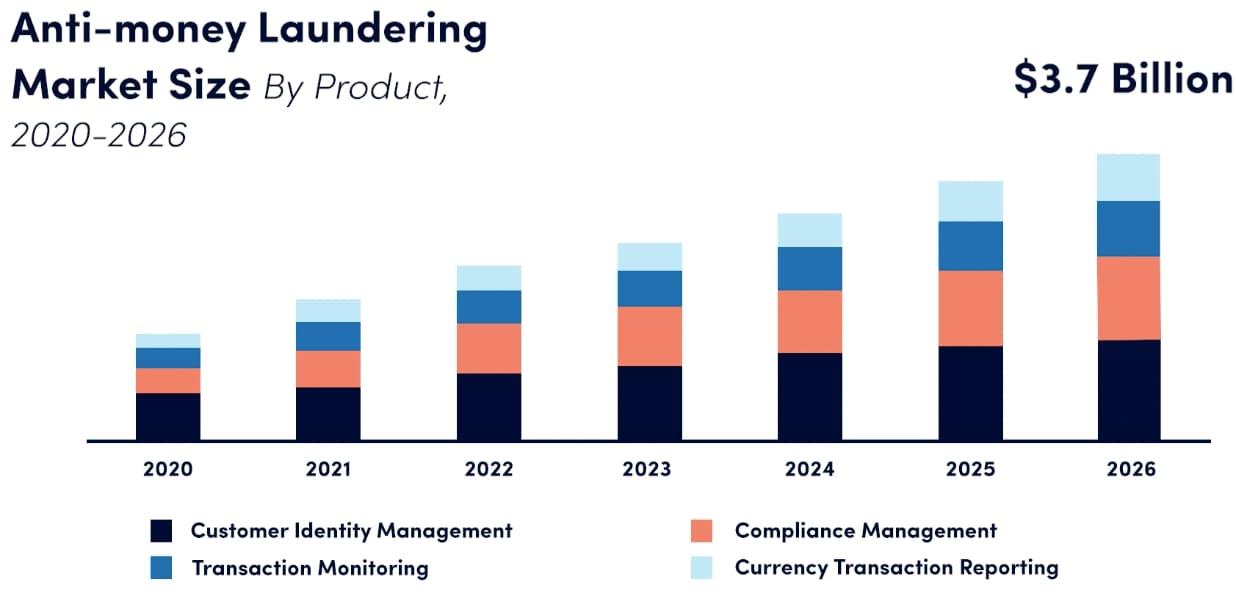 Anti-money Laundering Market Size 2020-2026