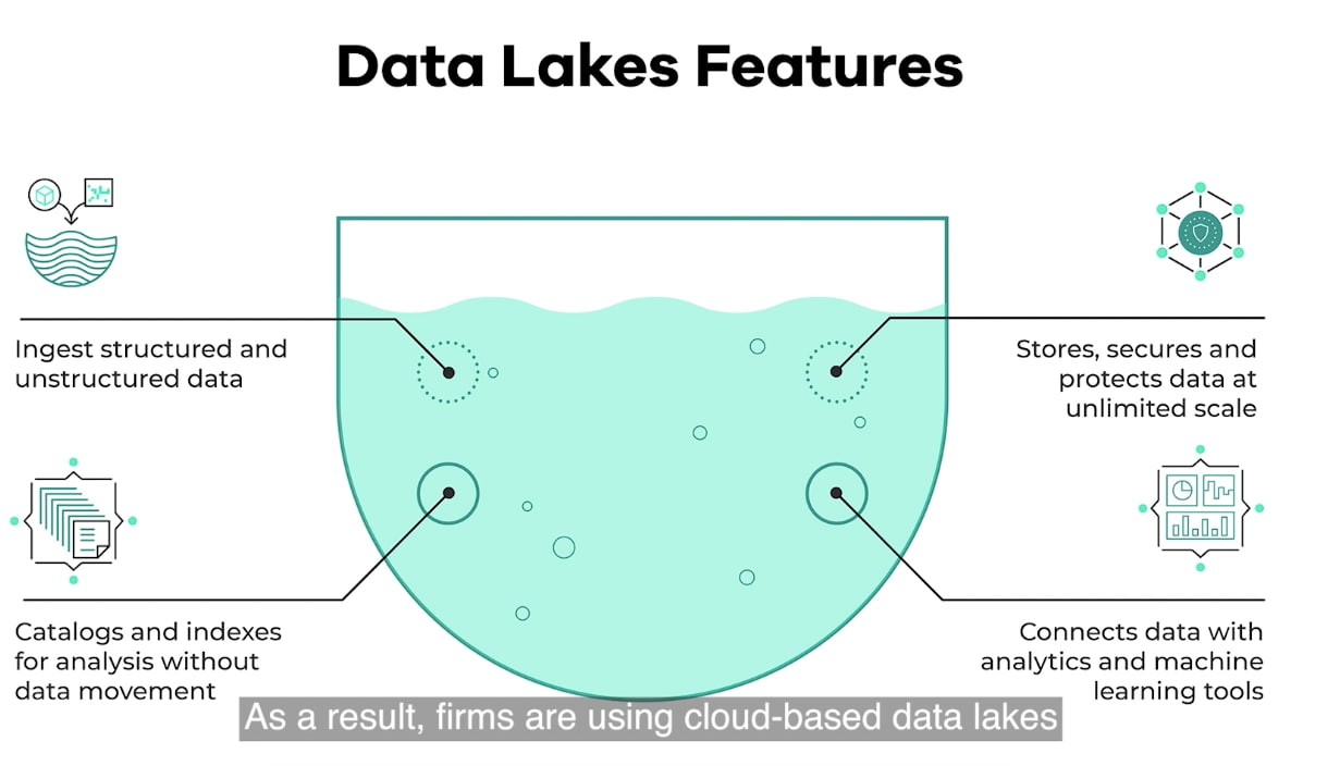 cloud data lakes features