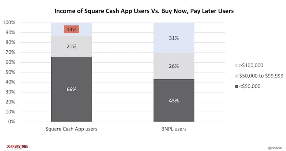 income of square cash app users vs buy now pay later users