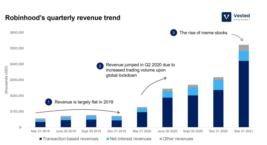 Quarterly revenue trend of Robinhood.