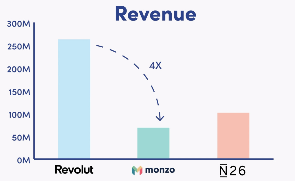 neobanks revenue comparison