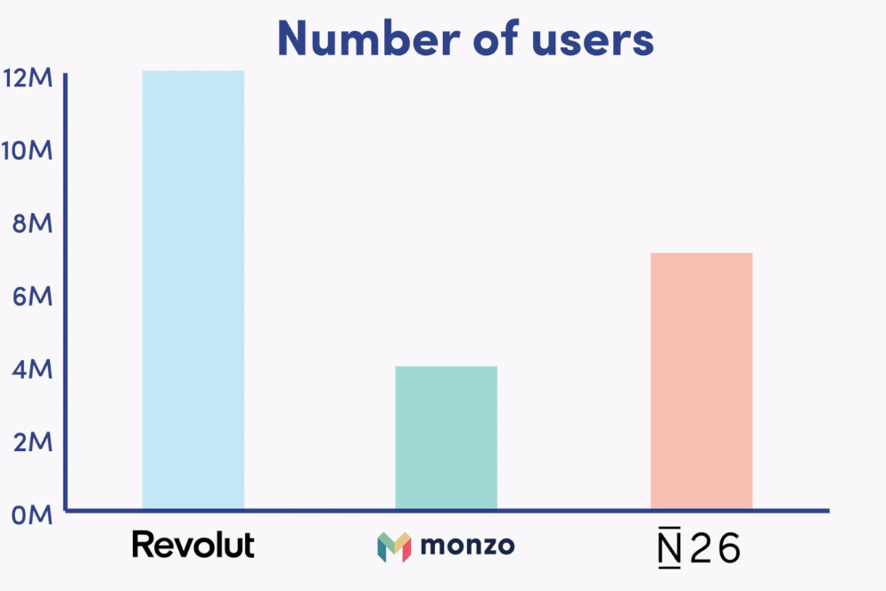neobanks number of users