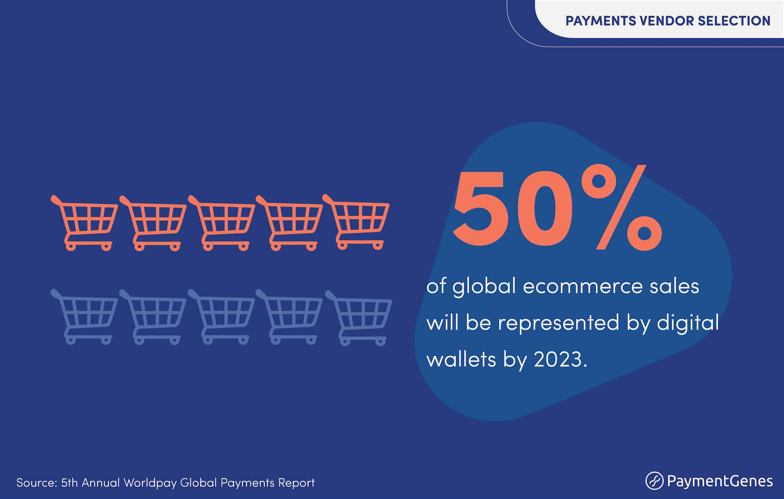 Digital wallets share of global eCommerce. Source: Worldpay