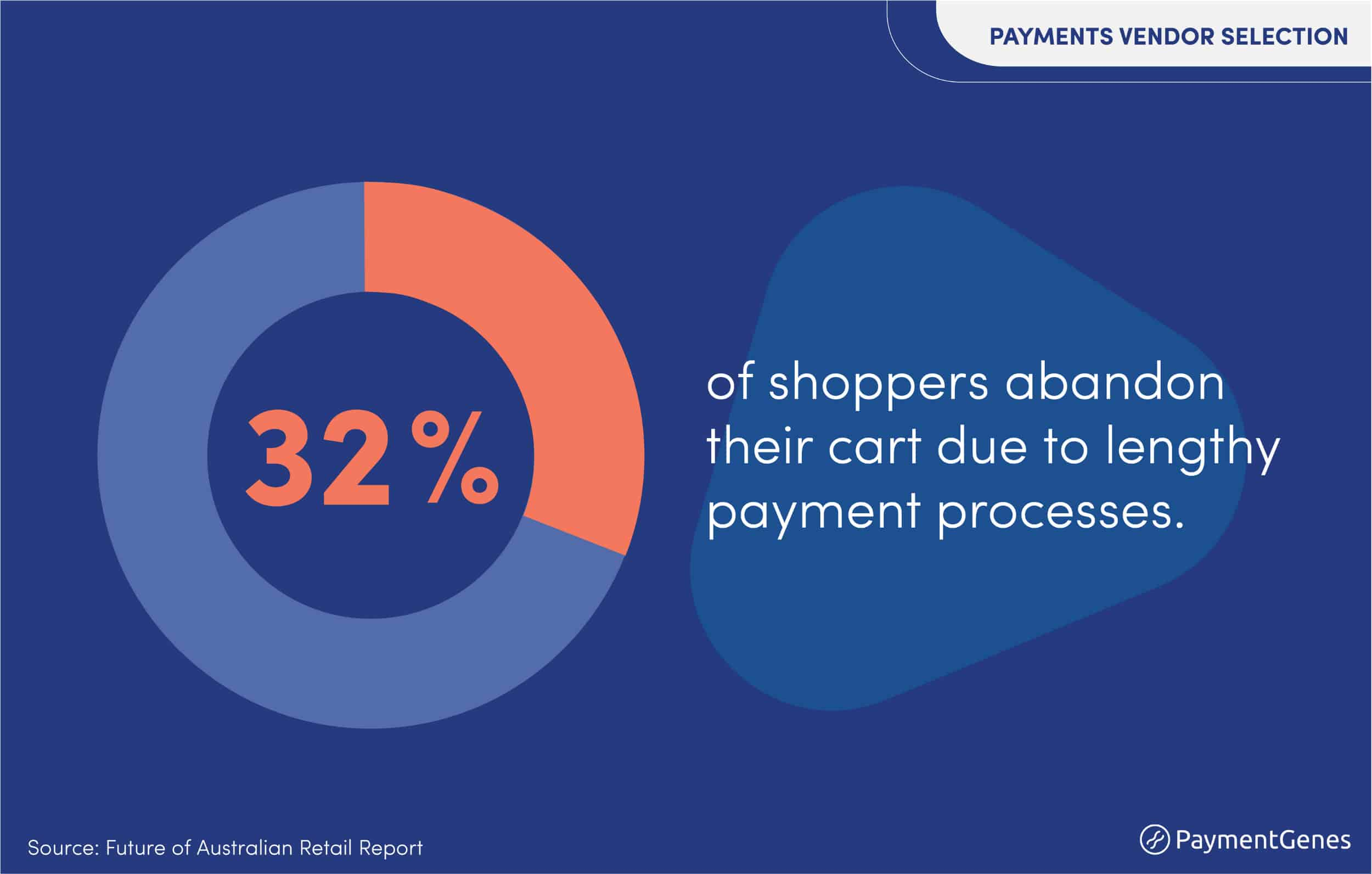 Reasons behind abandoned carts. Source:Future of Australian retail report