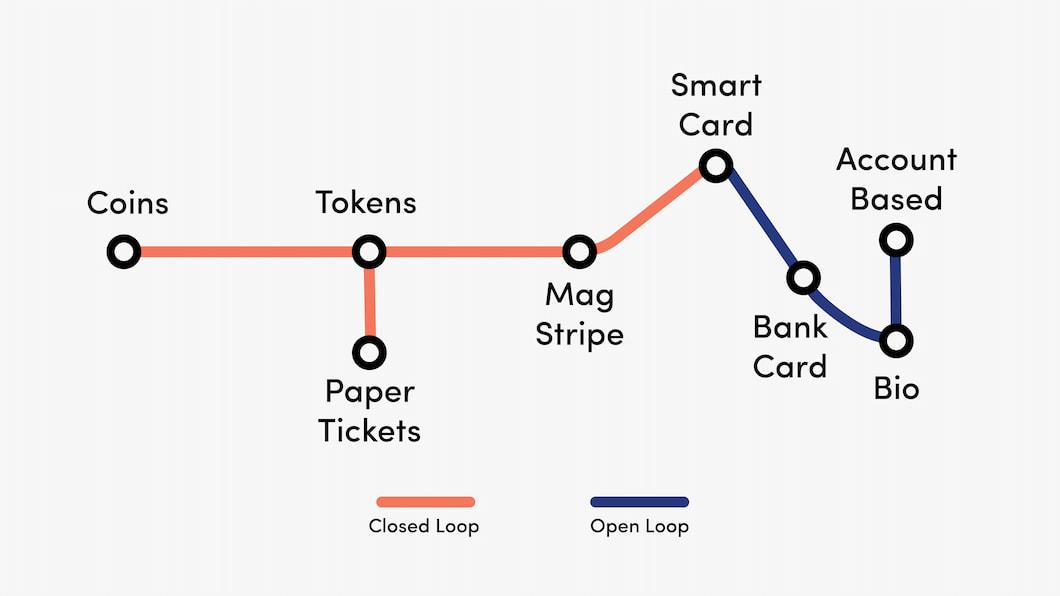 open-loop vs closed-loop systems