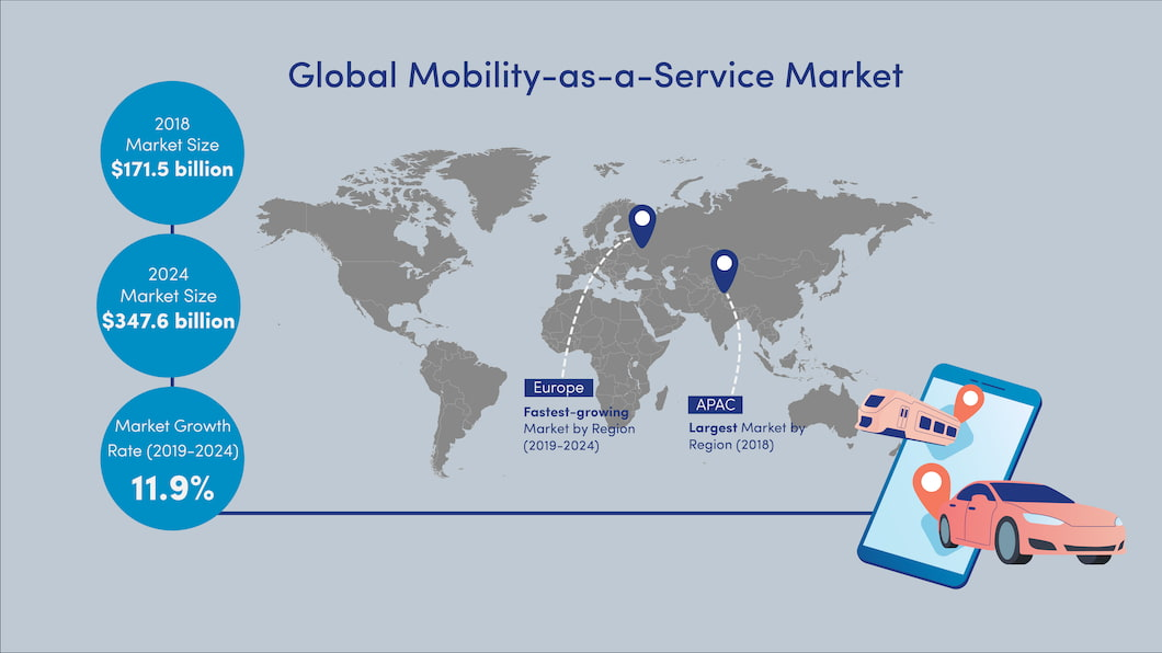 mobility-as-a-service-market-graph-payments-strategy