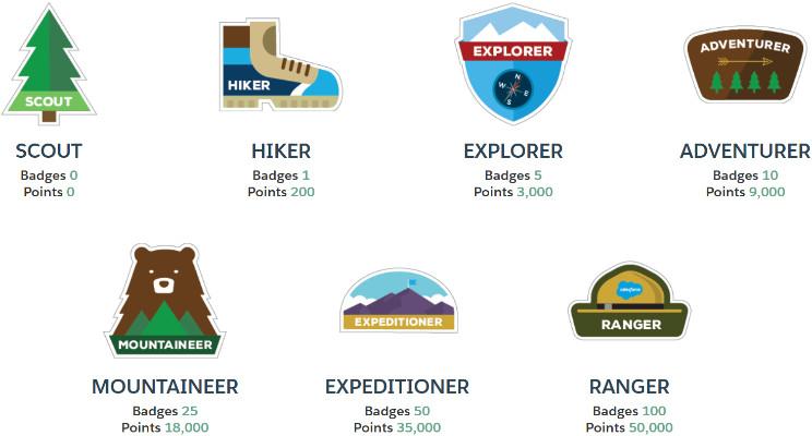 Trailhead Badges