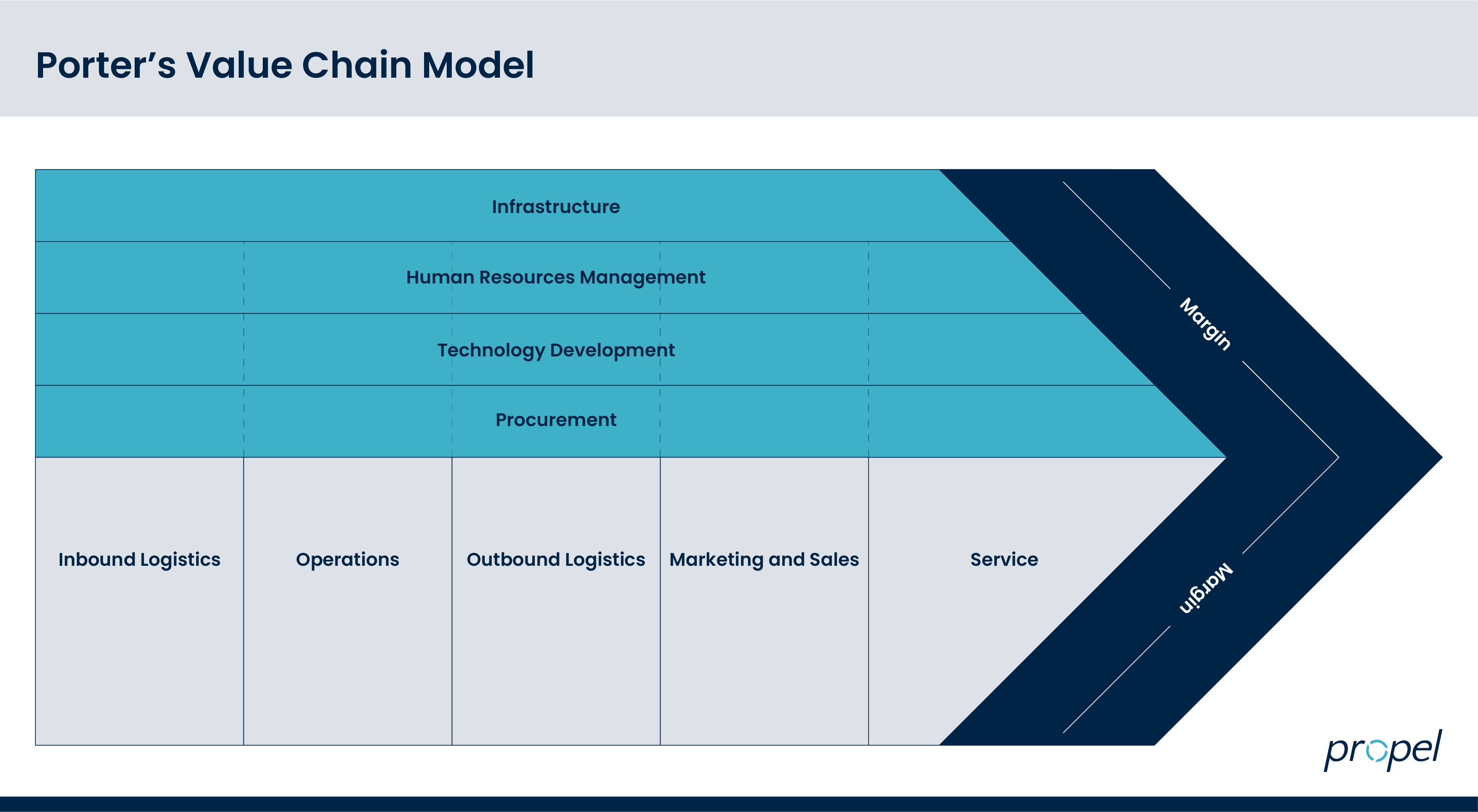 Porter's value chain model