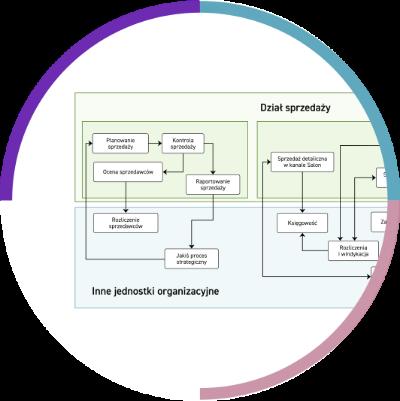 Poglądowa Mapa Procesów Sprzedaży