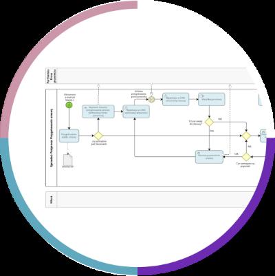 Analityczna Mapa Procesu Sprzedaży