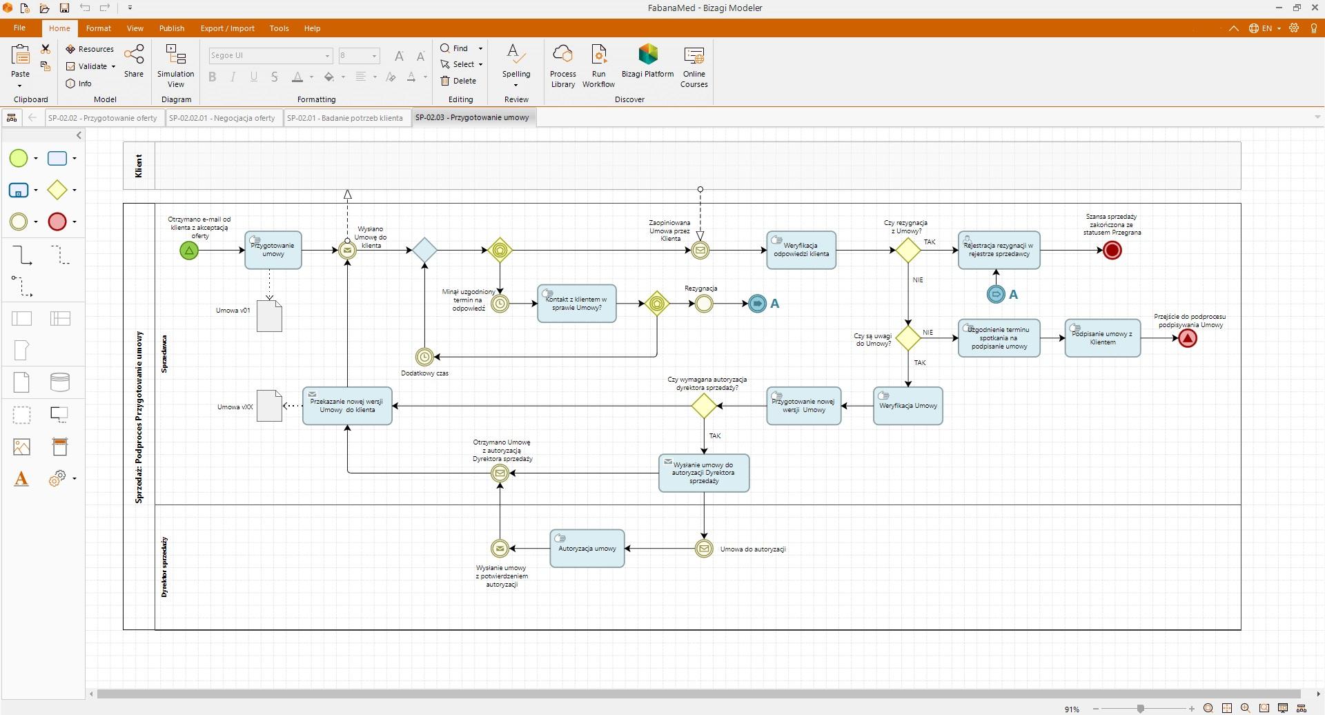bizagi modeler, diagram procesu