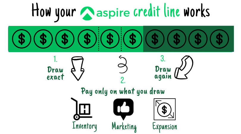aspire credit line revolving expansion