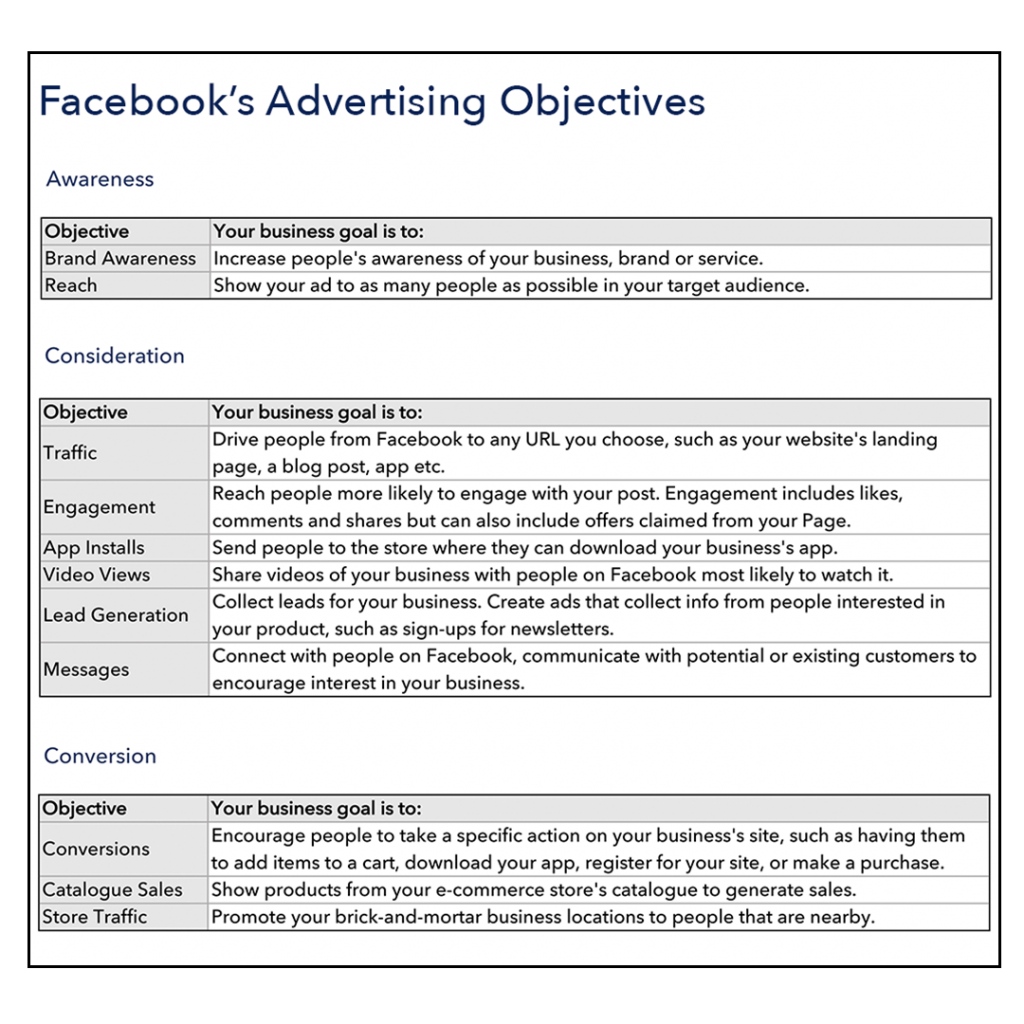 Facebook Advertising Objectives guides your business to build an effective Facebook ad.