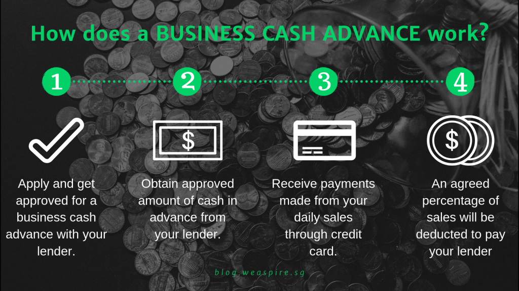 How Merchant Cash Advance (MCA)works