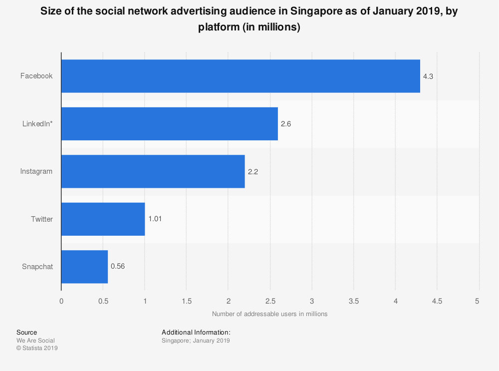 Size of social network advertising audience in Singapore as of January 2019