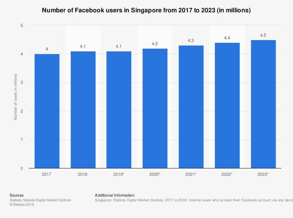 Number of Facebook users in Singapore from 2017-2023
