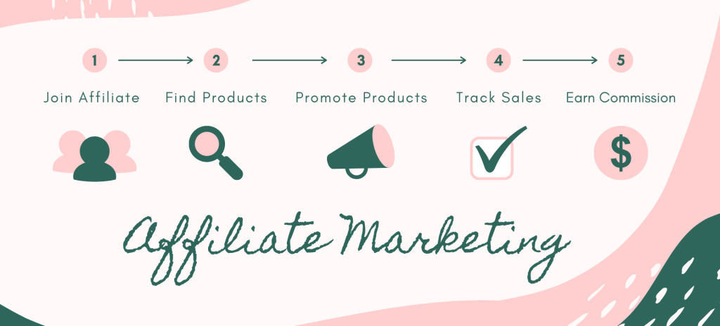 Affiliate Marketing as small business ideas for women in Singapore