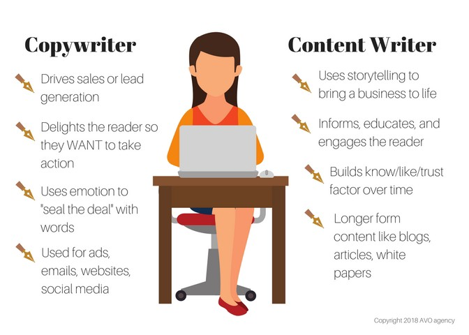 Copywriter and content writer differences