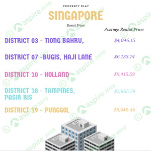 Singapore Property Play
