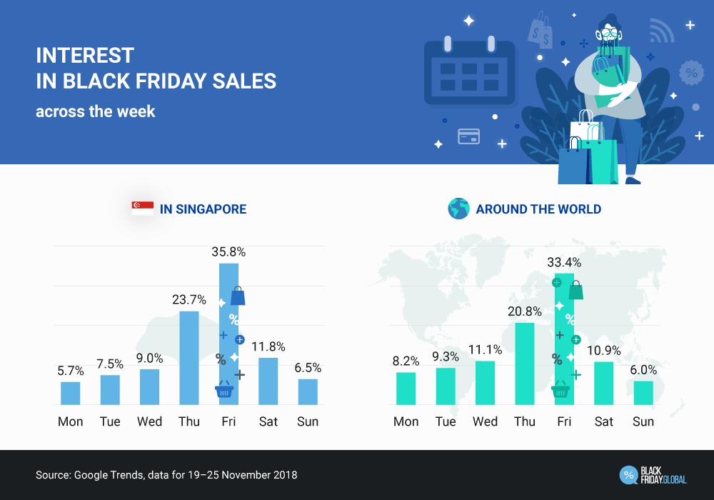 Black Friday Sale Singapore