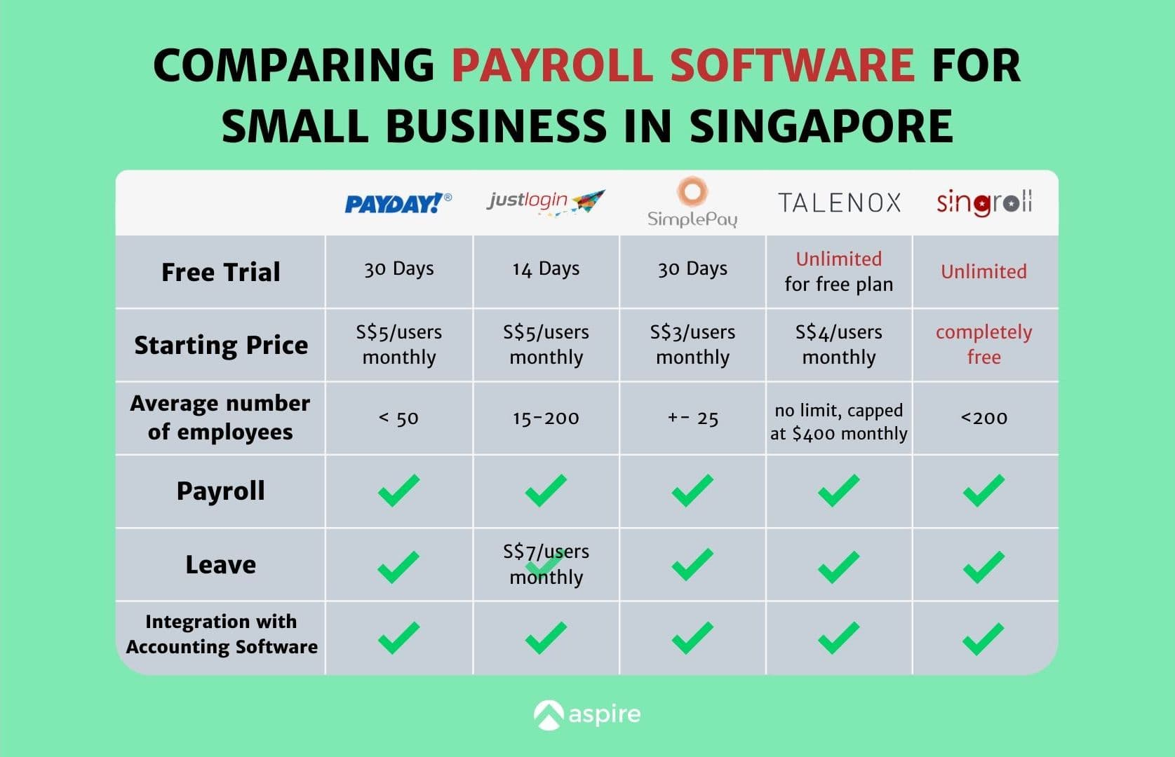 Free Payroll Software for Small Business in Singapore